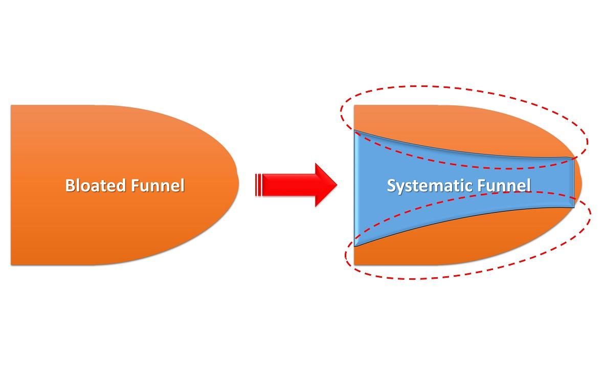 Building an Effective Sales Funnel