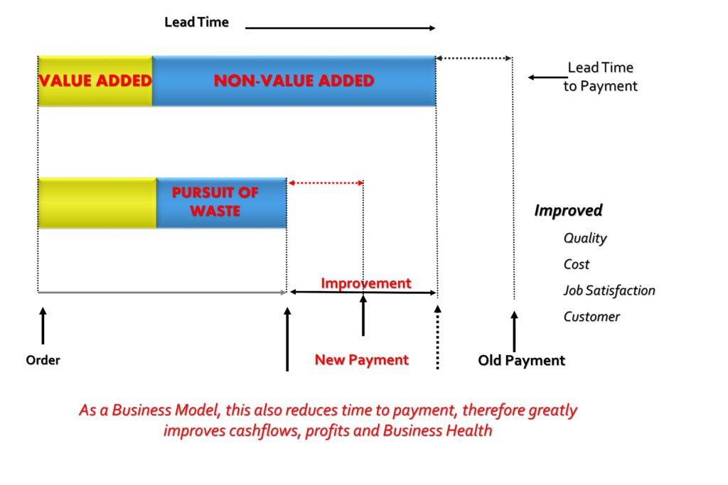 Value v Non Value