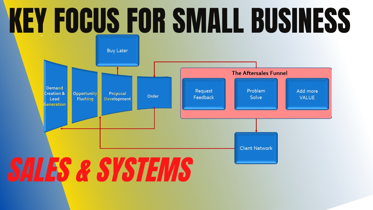 What is Sales & Systems?